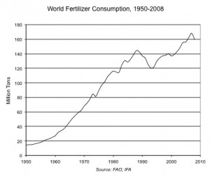 FertilizerConsumption