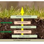 soil management in watershed