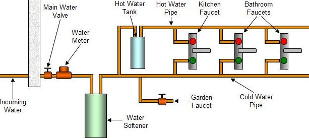 How Does Water Meter Work