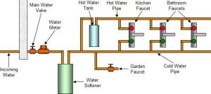 Water Softener Installation Guide and Cost