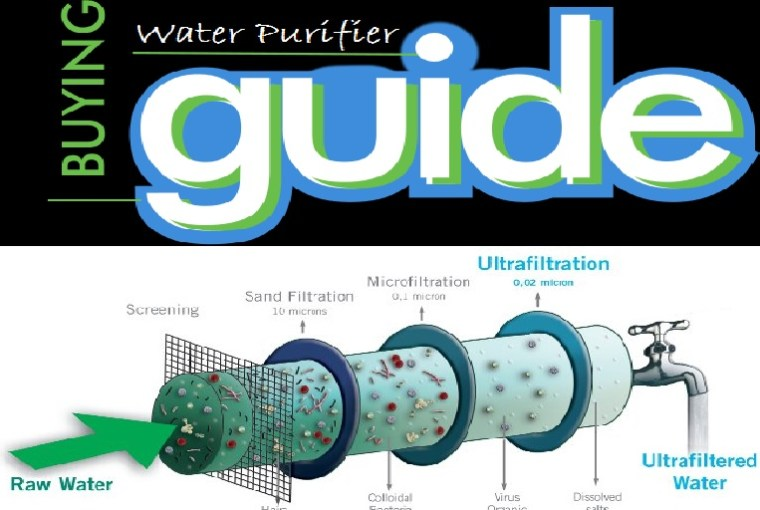Water Purifier Buying Guide | How to Choose Best Water Purifier