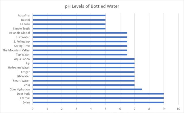 pH of bottled water
