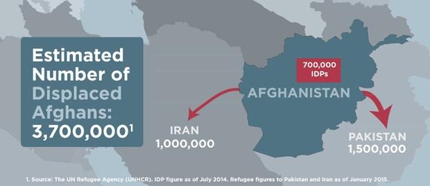 https://i1.wp.com/watson.brown.edu/costsofwar/files/cow/styles/standardimage/public/imce/costs/human/afganrefugees_infographic.jpg