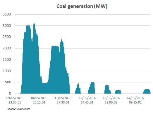 Coal generation data