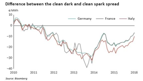 spark-dark spread difference