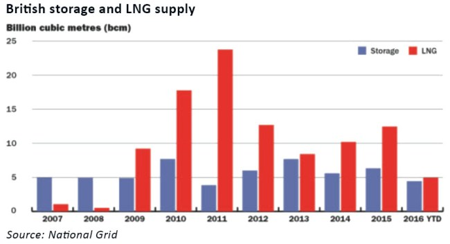 gas-storage-capacity