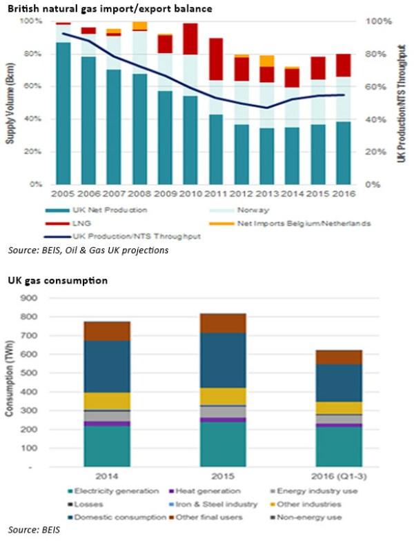 UK gas data