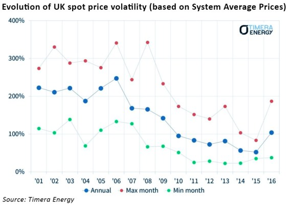 UK gas volatility
