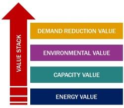 REV value stack