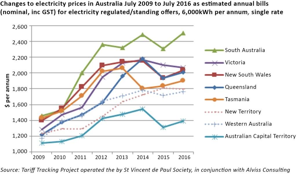 australian electricity market retail prices