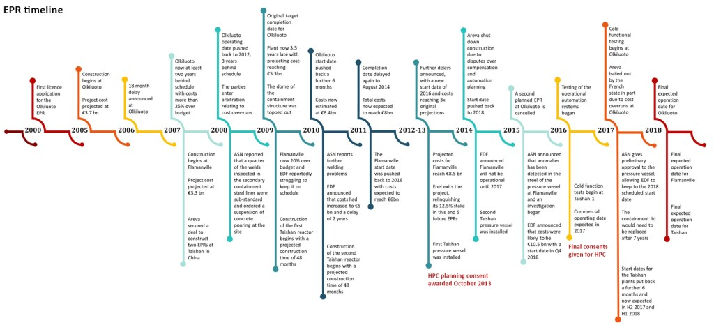 new nuclear: EPR timeline