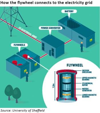 Electricity storage on the fly - Watt-Logic