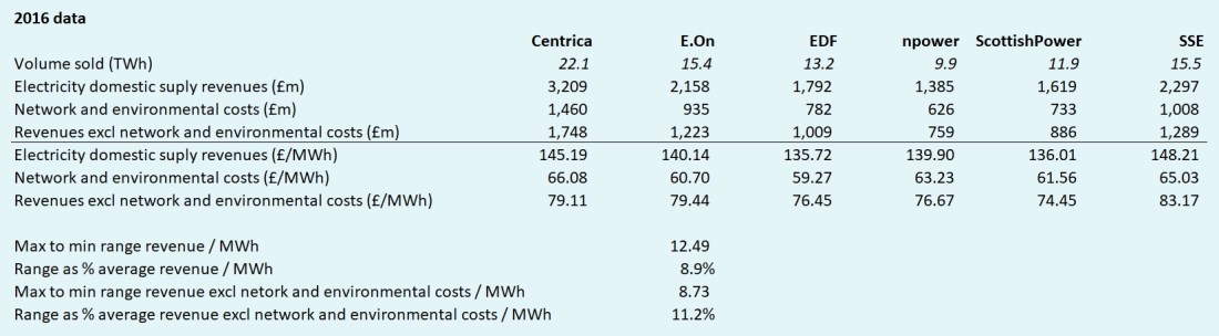 default electricity tariff