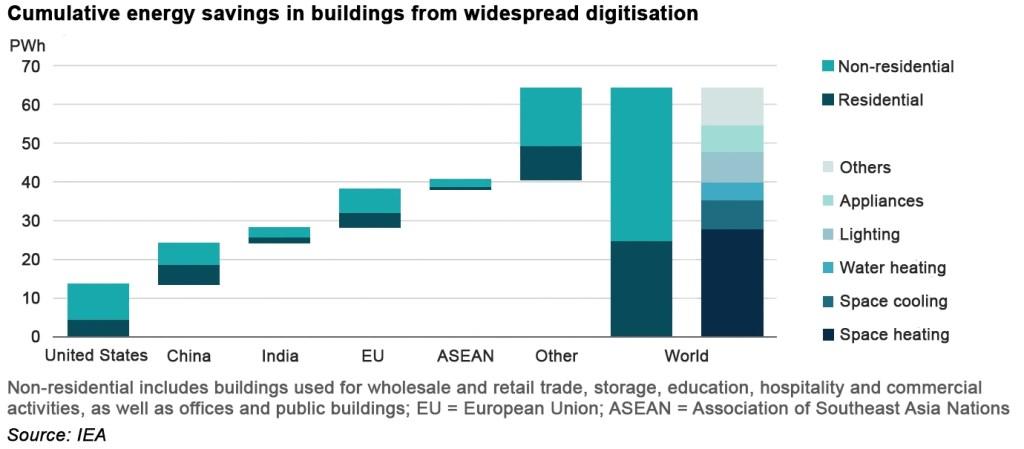 digitisation of energy
