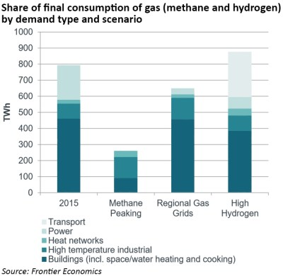de-carbonisation of heat
