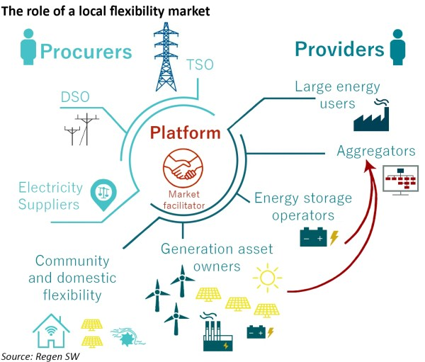 local flexibility markets