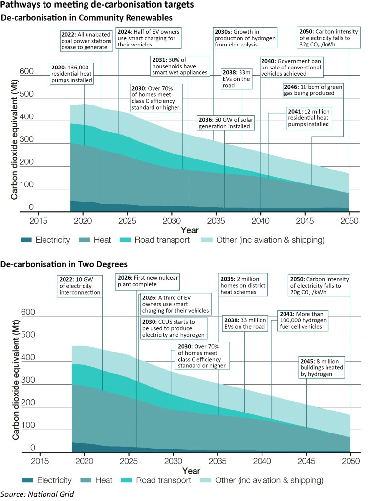 future energy scenarios