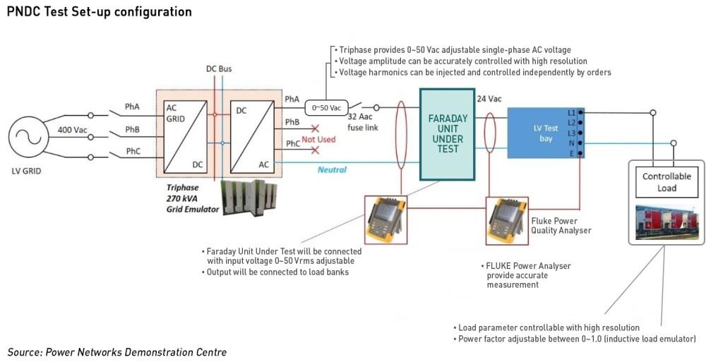 voltage stabilisation