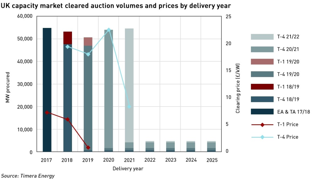 capacity market auction results