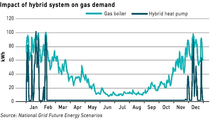 low carbon gas networks