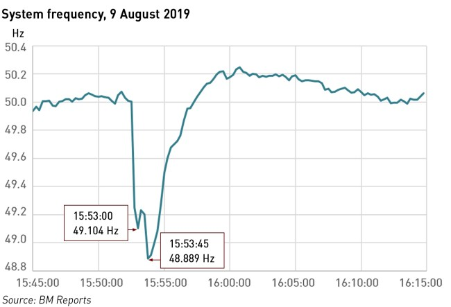 August 2019 blackout frequency drop