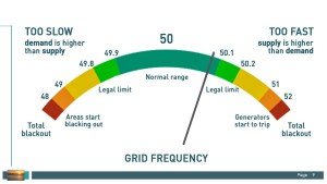 electricity grid frequency