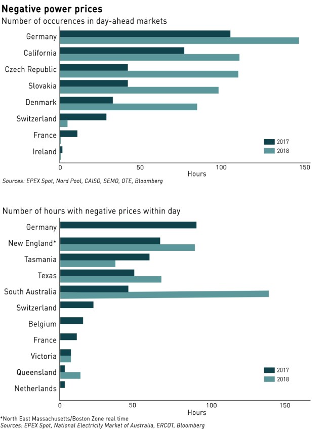instances of negative electricity pricing worldwide