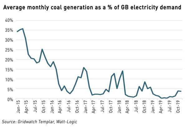 history of coal use