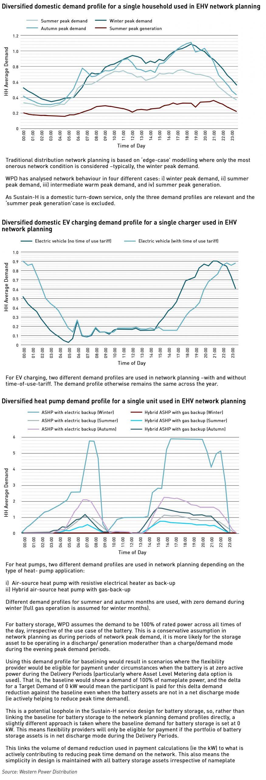 WPD domestic DSR profiles