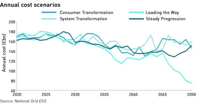 FES-2020 annual costs by scenario