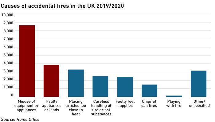 causes of accidental house fires