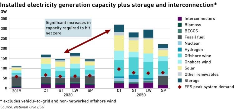 installed generation capacity scenarios