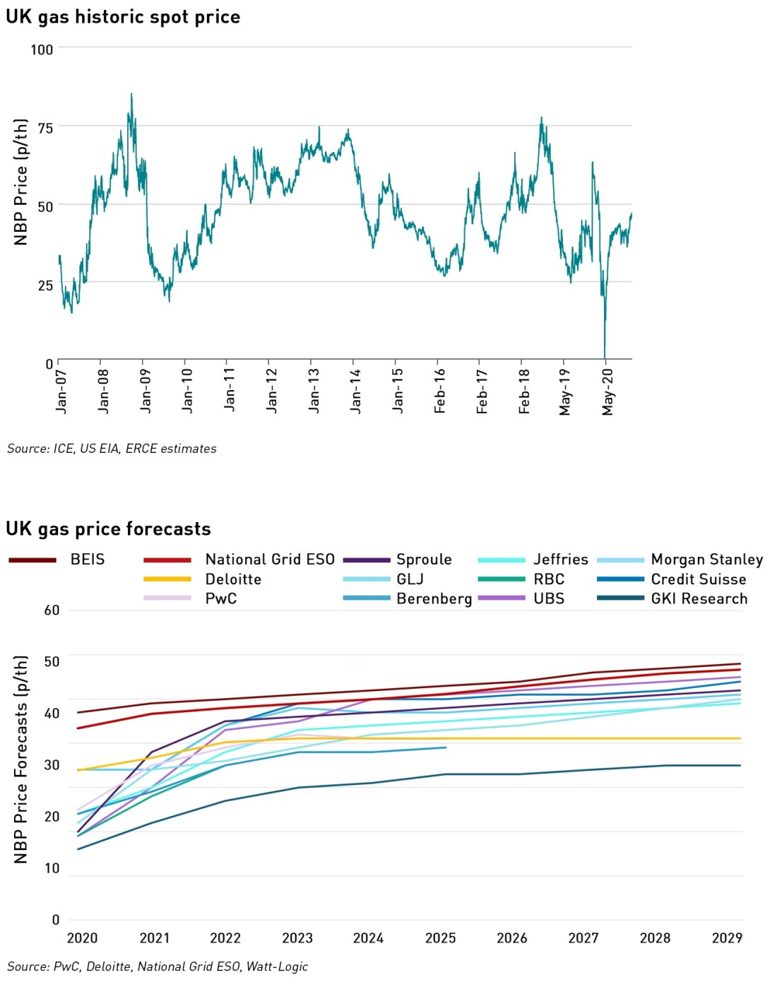 UK gas prices