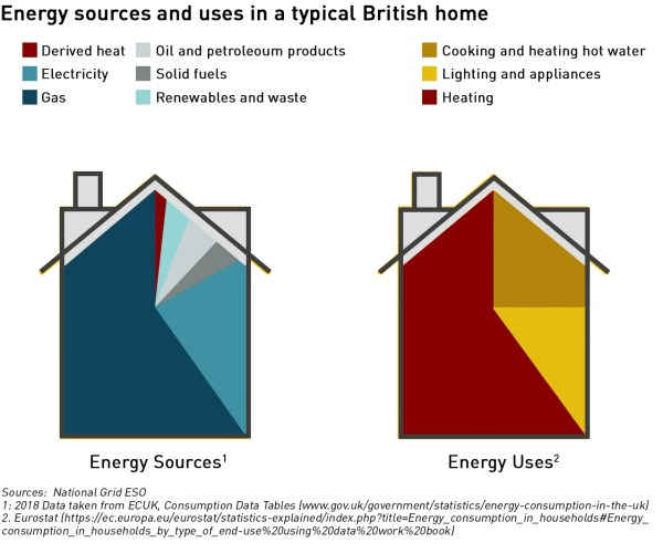 domestic energy sources and uses