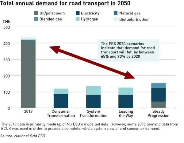 FES-2020 energy demand for transport