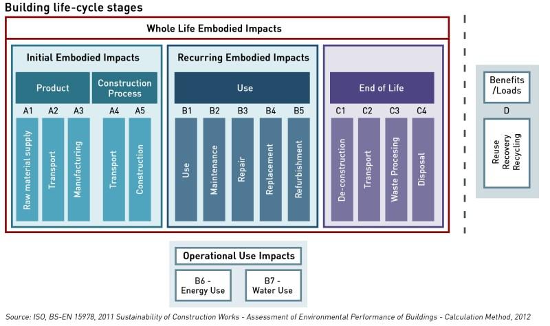 embodies emissions