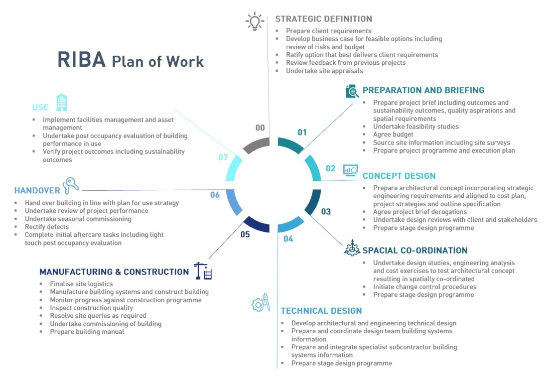 RIBA plan of work