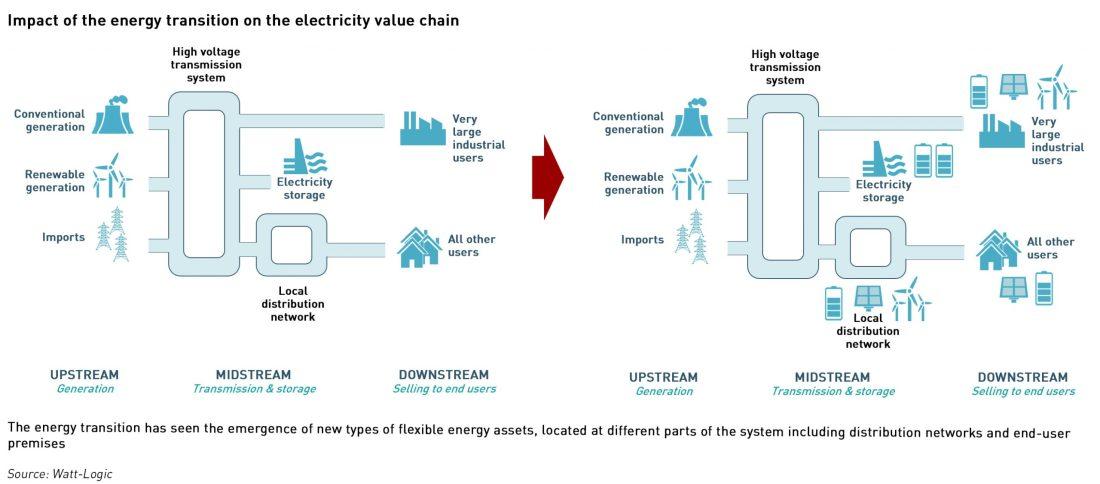 elecricity value chain