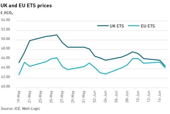 ETS price comparison