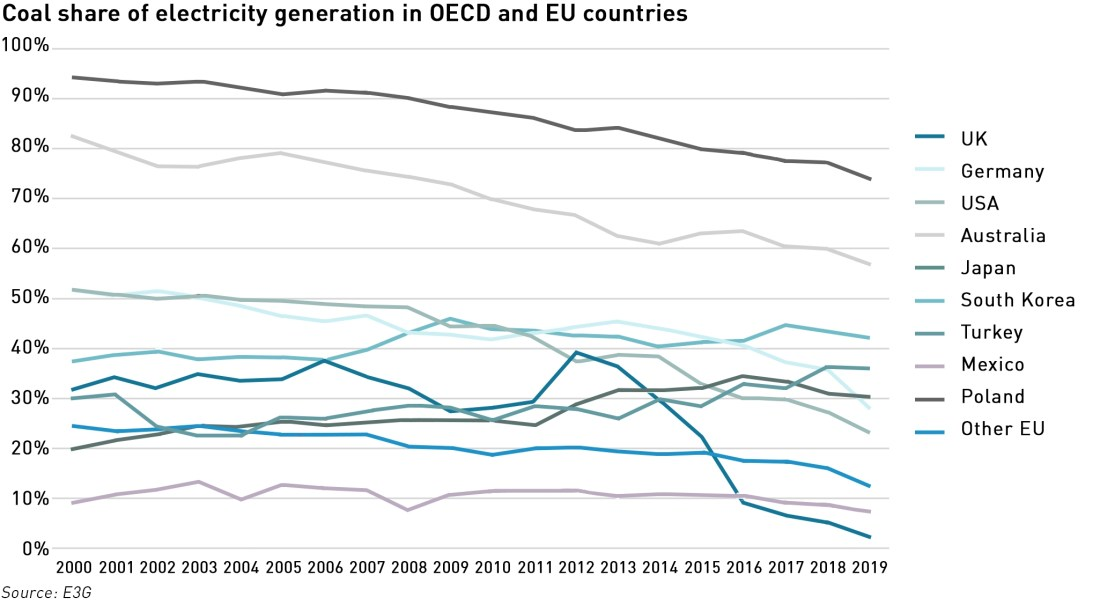 coal use by country