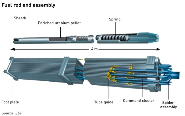 EPR fuel assembly