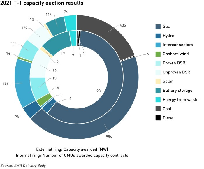 t-1 capacity auction results