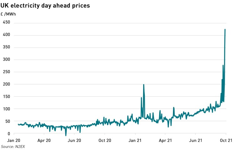 UK day ahead electricity prices