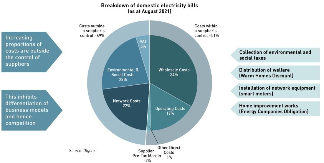 The retail energy market is broken