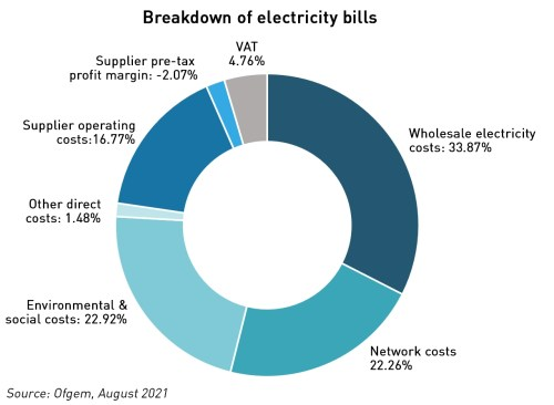 breakdown of electricity bills