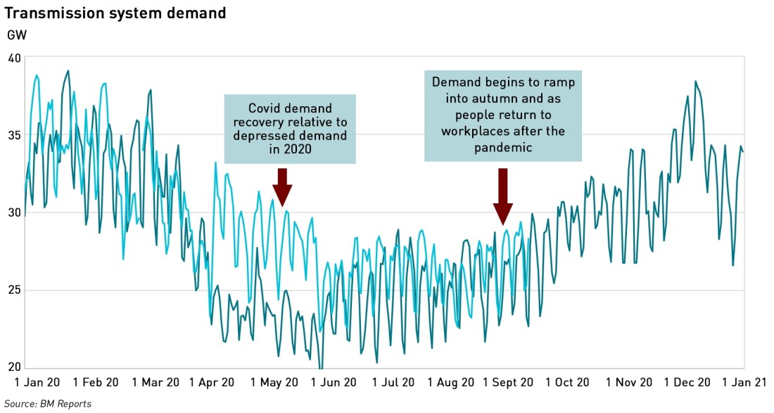 electricity system demand