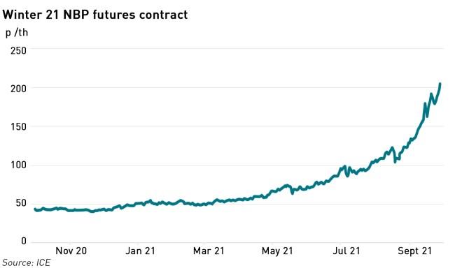 Winter 21 NBP futures contract