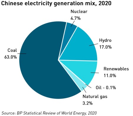 Chinese electricity generation mix