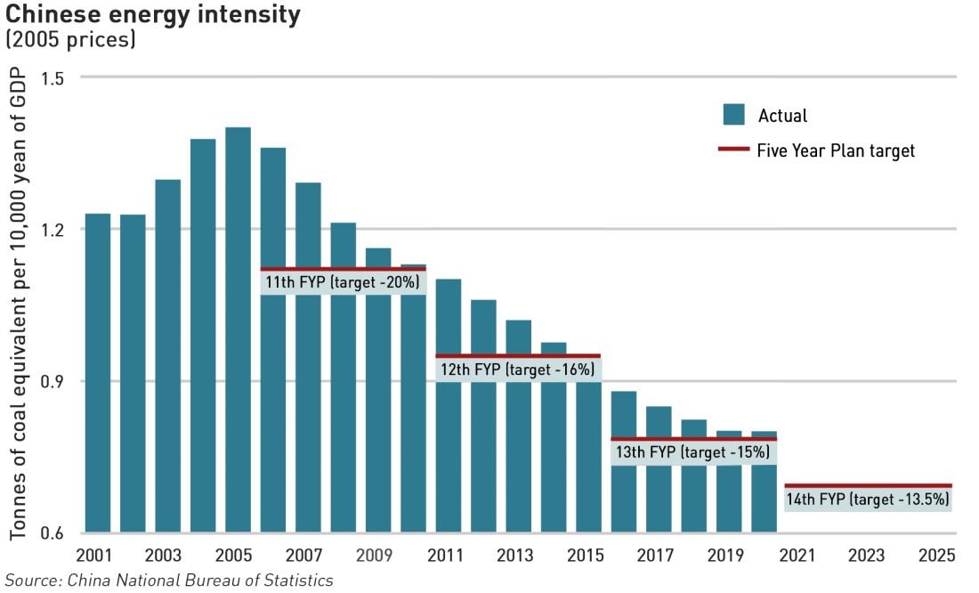 Chinese energy intensity