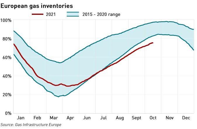 European gas inventories